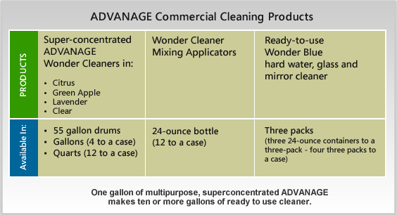 ADVANAGE Commercial Product Chart